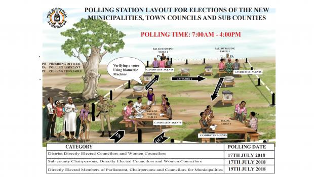 Municipality Lay out of polling Stations